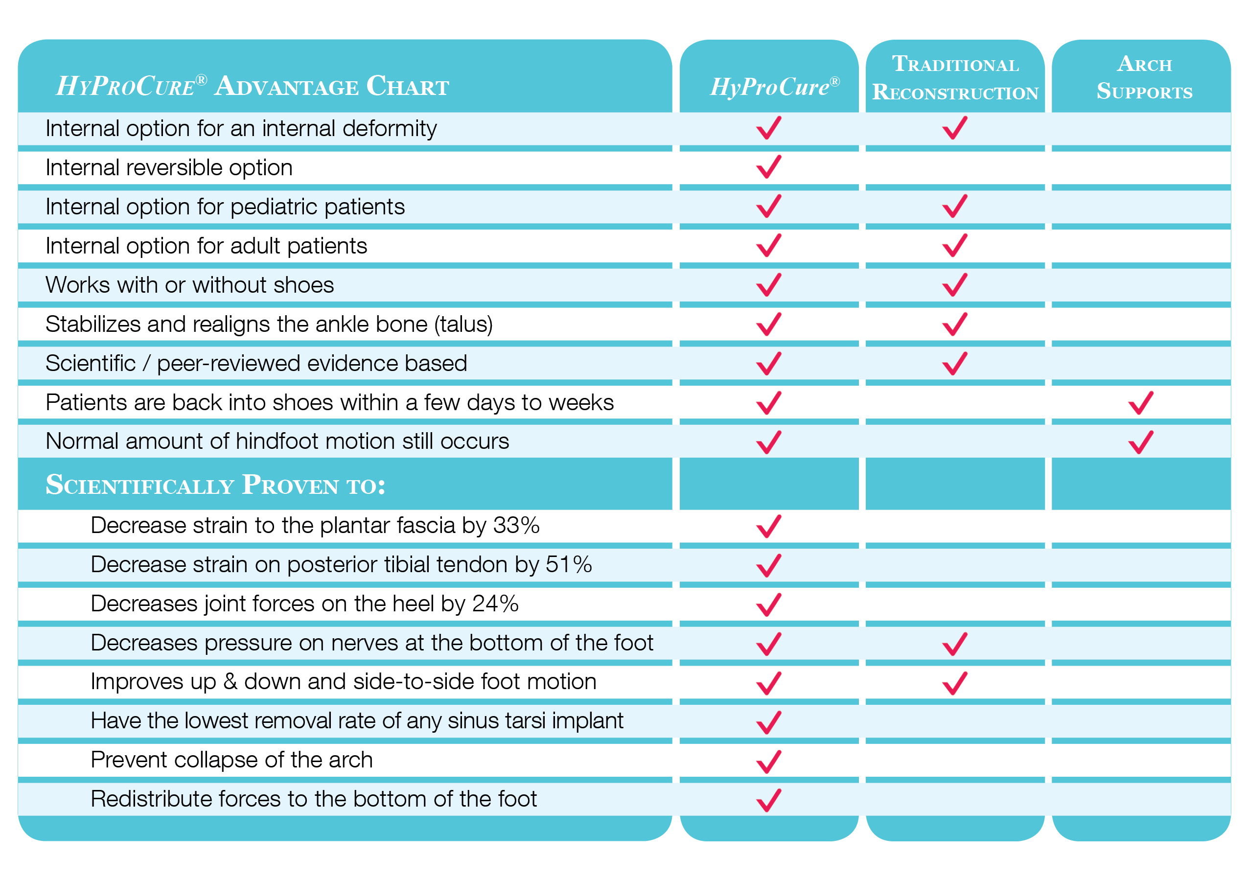 HyProCure vs other treatments comparison chart