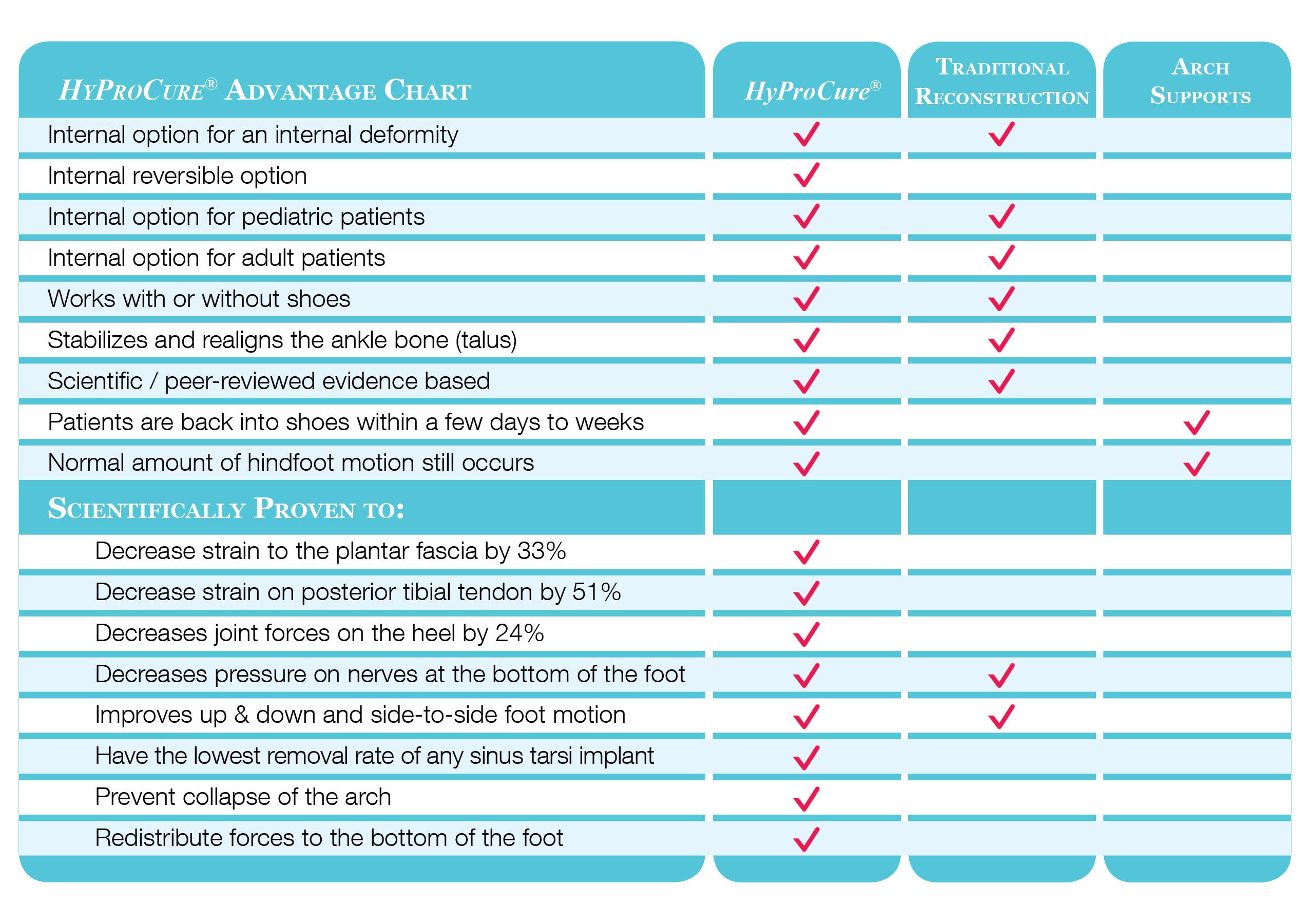 HyProCure vs other treatments comparison chart