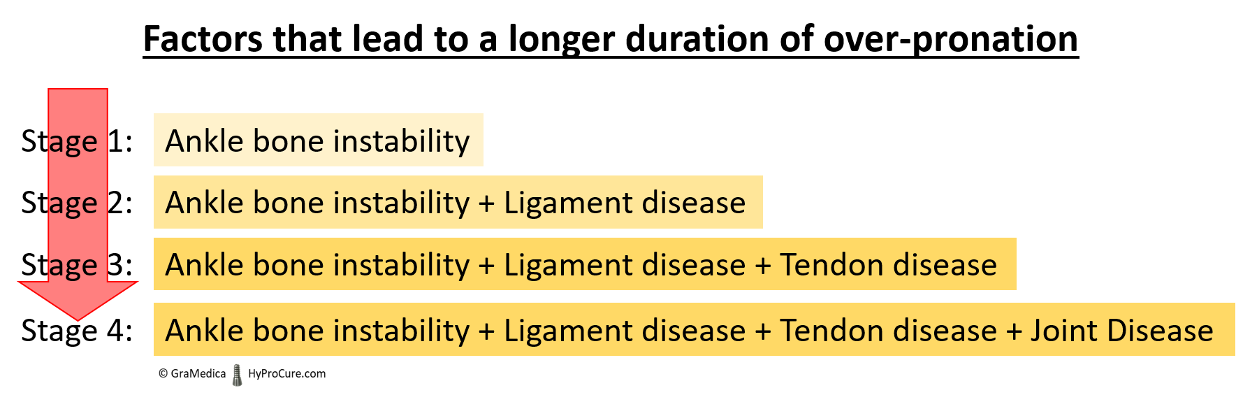 Factors that lead to a longer duration of over pronation