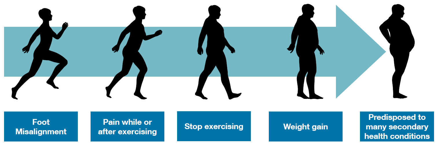 Less active lifestyle leads to increased weight.